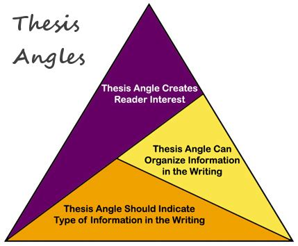 How to make a thesis statements